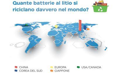 Quante batterie si riciclano davvero nel mondo?